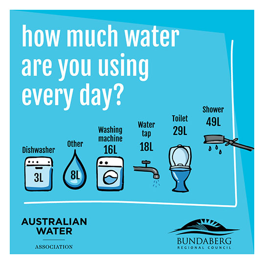 How much water are you using every day - water conservation